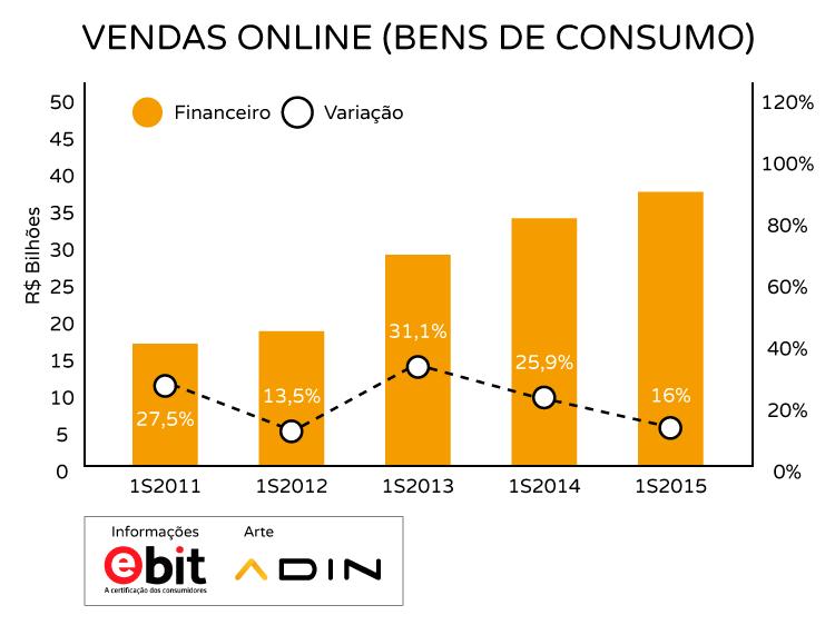 Crise? O E-commerce como solução para sua empresa