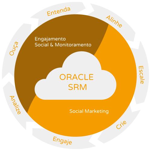 Oracle Social Cloud - Gestão de Relacionamento Social