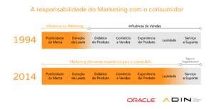 Oracle Responsys