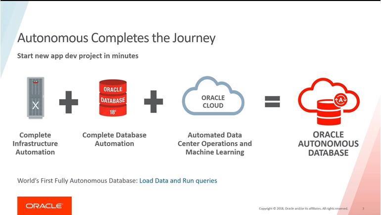 banco de dados Oracle Autonomous Databases é composto pelo Banco de Dados Oracle, um exadata (hard Oracle) e todo um machine learning em nuvem.